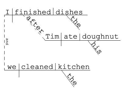 Townsend harris high school janes brain diagrammed sentence ccuart Images
